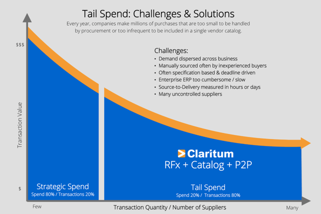 Tail Spend Challenges