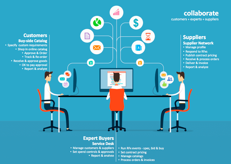 collaborate with customers, category managers and suppliers infographic
