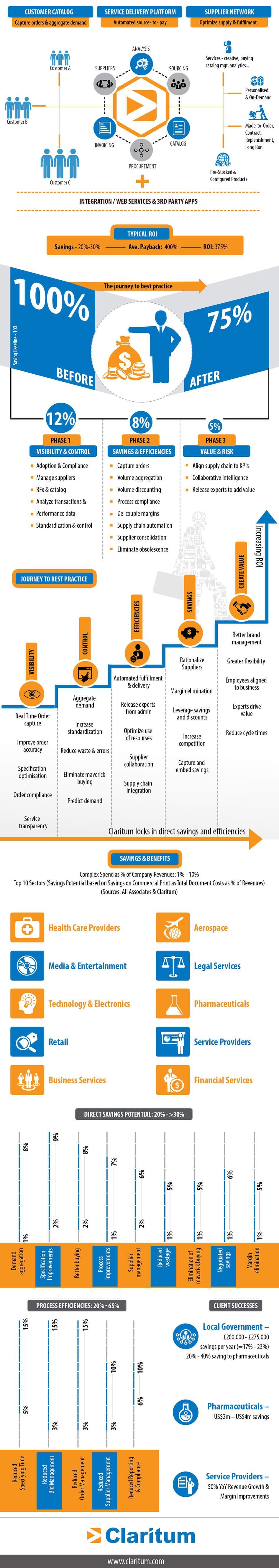 Complex Spend Eprocurement infographic