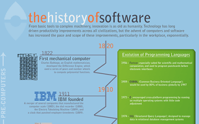 The History of Software Infographic