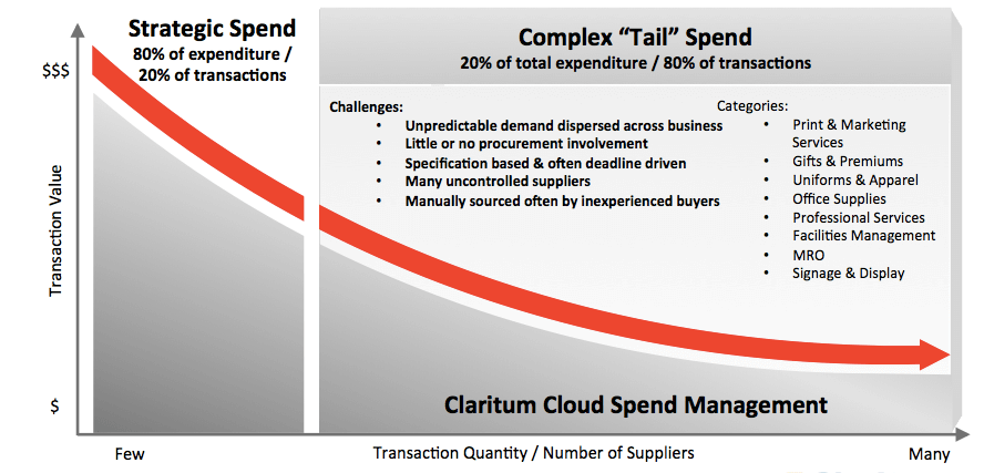 Tail Spend Management – Why do it?