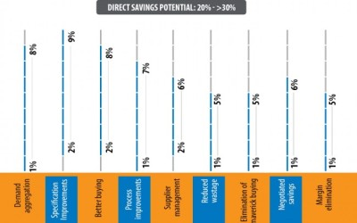 Direct savings potential eprocurement infographic