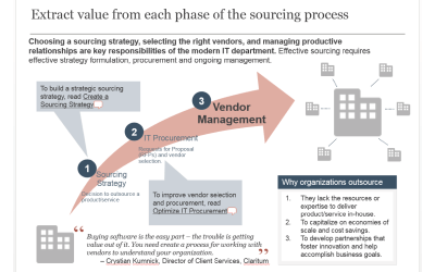 Extract value from each phase of the sourcing process