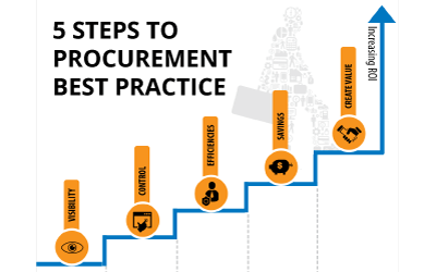 5 Steps to Procurement Best Practice