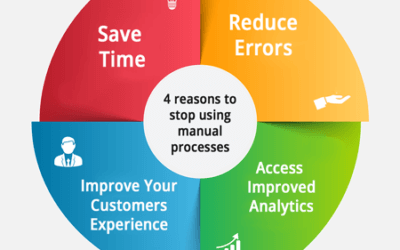 Are you ready to digitize your procurement operation? 4 reasons to stop using manual processes