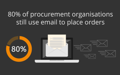 80% of procurement organisations still use email to place orders