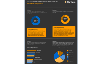 The Deloitte Global Chief Procurement Officer Survey 2018 – A Claritum perspective…
