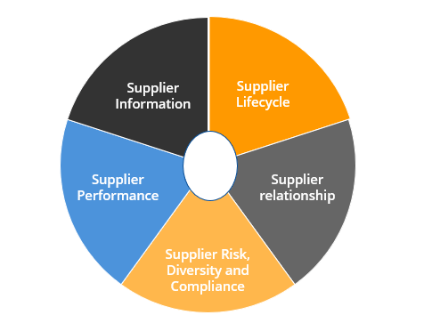 Supplier management attributes