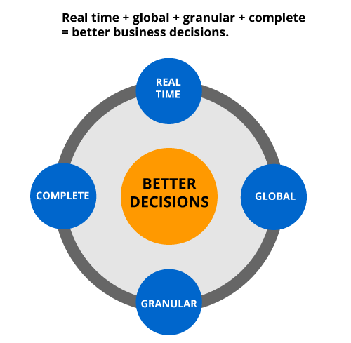 Better Indirect Spend decisions based on data