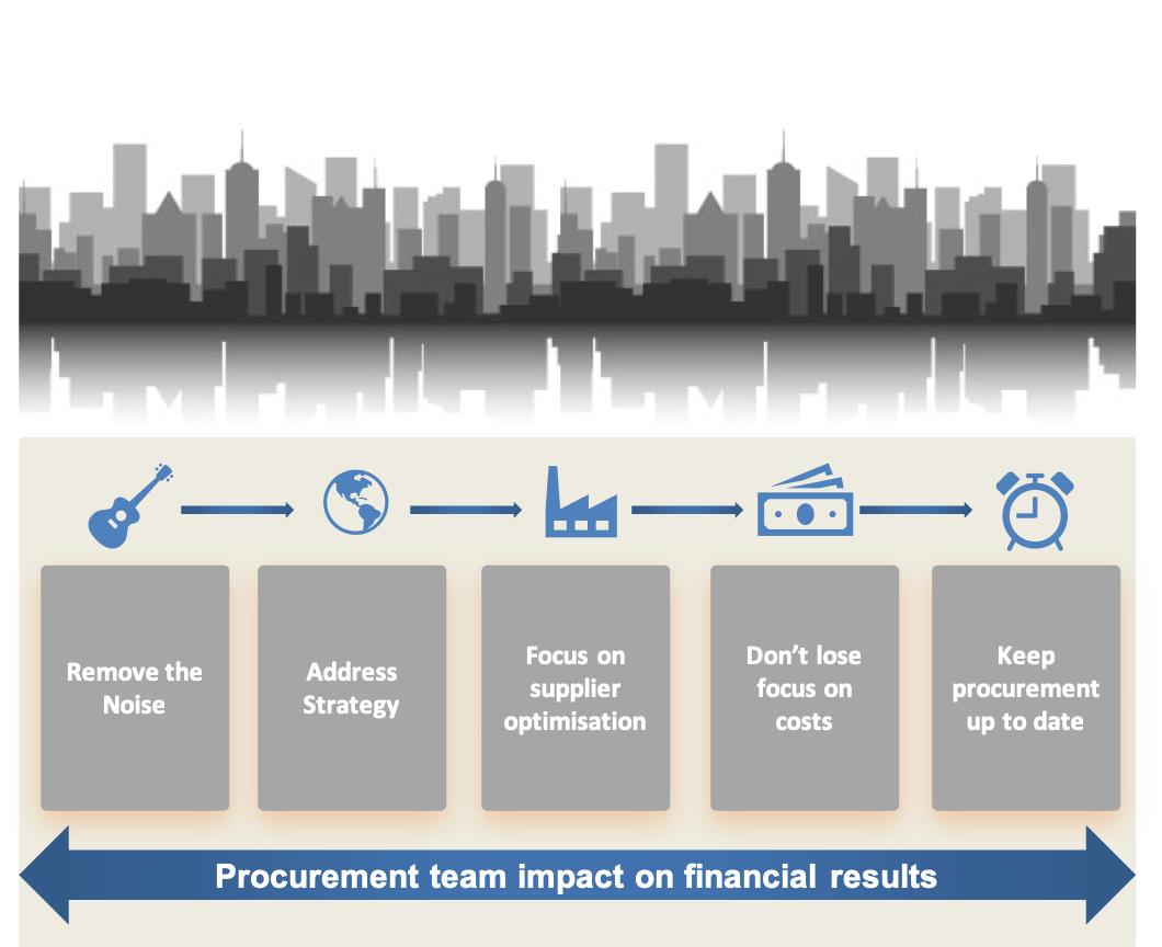 5 steps for Procurement to impact on financial results