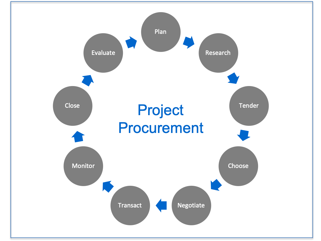 PROJECT BASED PROCUREMENT