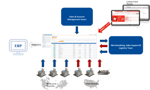 Diagramatic flow chart of ERP